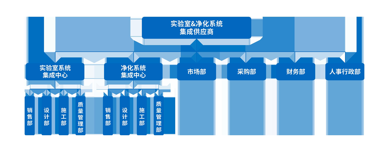 净化工程架构.png